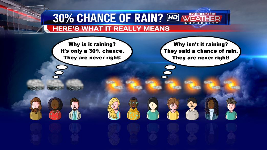 Rain meaning chance of percent If You